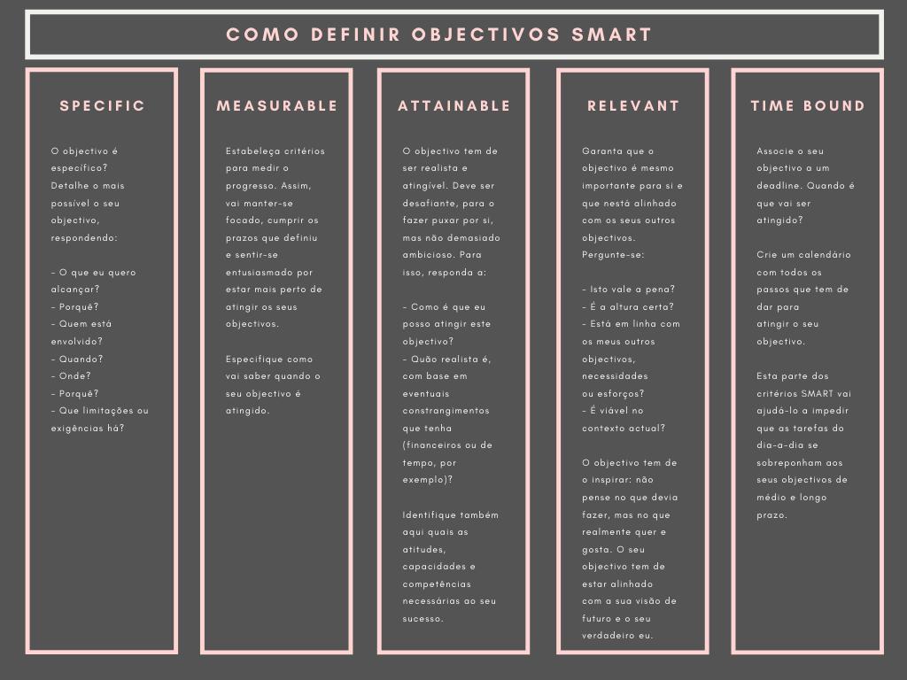 infografia sobre como definir objectivos smart para ajudar a criar resoluções de ano novo à prova de bala